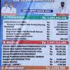 Dana Desa Tiyuh Mulya Jaya Untuk Pembangunan Dan Pemberdayaan